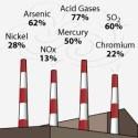 Amerikaanse oorlog om kolencentrales