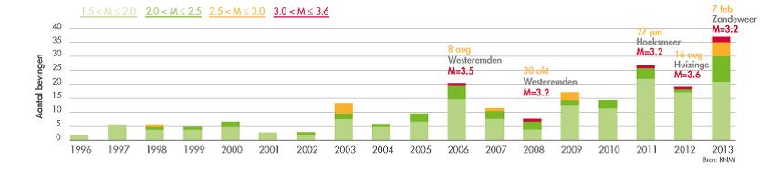 Aardbevingen-Groningen-Veld-1996-2013