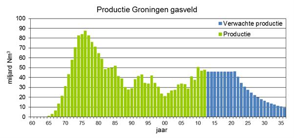 Productie-Groningen-Gasveld
