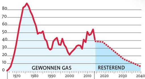 groninger-gas-bijna-op