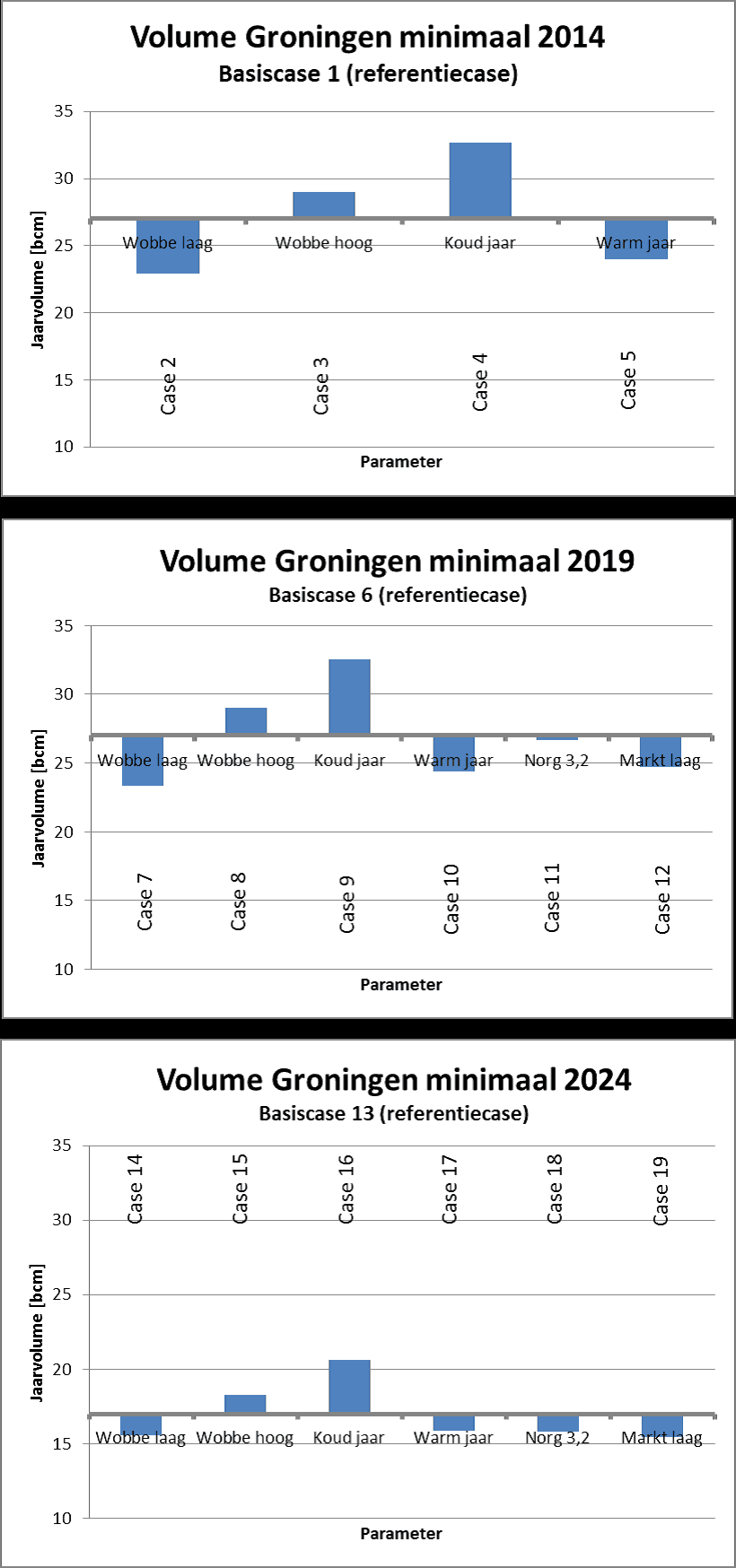 minimum-gas-groningen