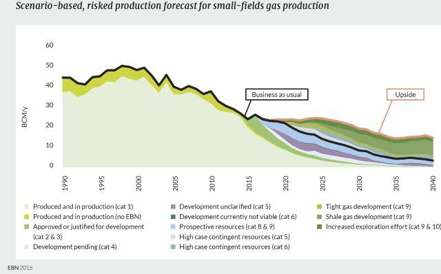 gasproductie-en-forecast-kleine-gasvelden-EBN