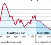 Basiskennis aardgas en aardbevingen in 27 argumenten