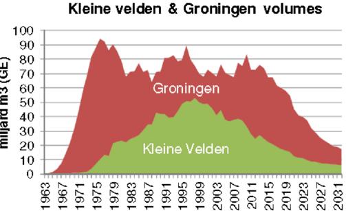RVS-grafiek