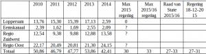 Aardgaswinning Groningen-veld in miljard kuub 2010-2016