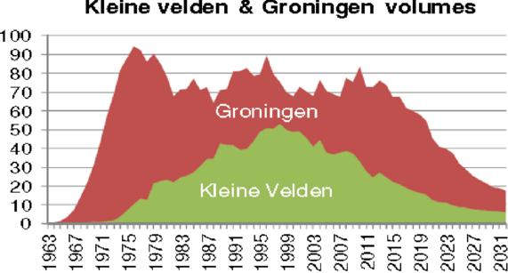 Aardgaswinning Groningen en kleine velden 1963-2031