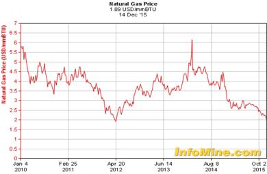 Prijs aardgas op wereldmarkt vanaf 2010