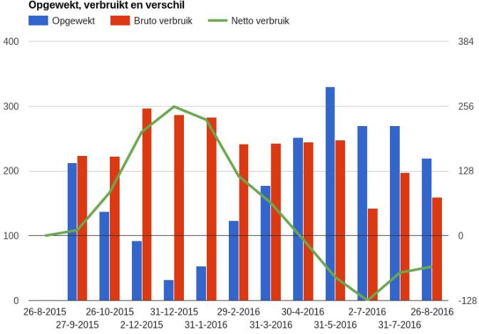 Eén jaar zonnepanelen: Wat is het rendement en de terugverdientijd?