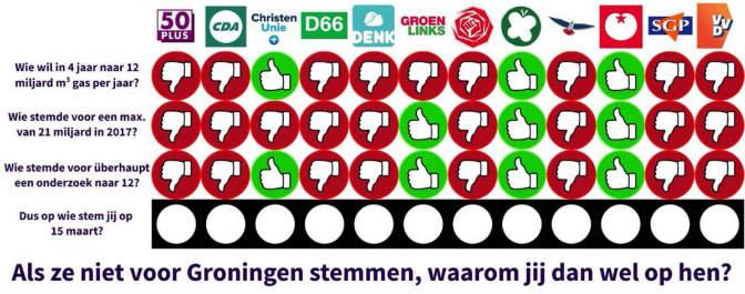 Alle Partijen Tweede Kamer