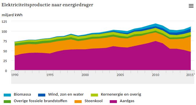 Een miljard zonnepanelen nodig in Nederland